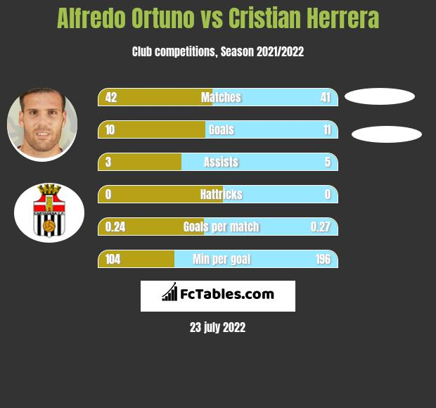 Alfredo Ortuno infographic statistics for Real Oviedo