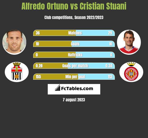 Alfredo Ortuno vs Cristian Stuani infographic