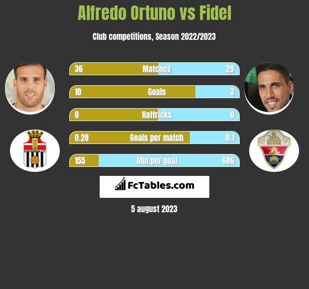 Alfredo Ortuno vs Fidel h2h player stats