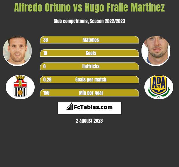 Alfredo Ortuno vs Hugo Fraile Martinez h2h player stats