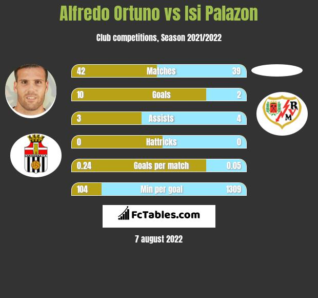 Alfredo Ortuno vs Isi Palazon h2h player stats