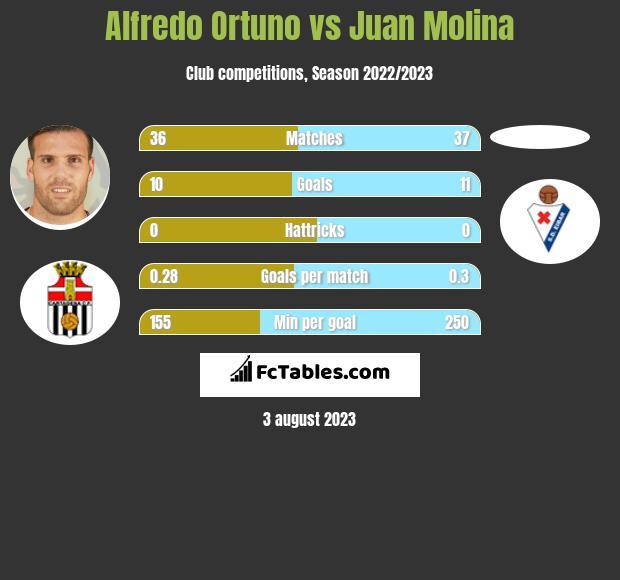 Alfredo Ortuno vs Juan Molina h2h player stats
