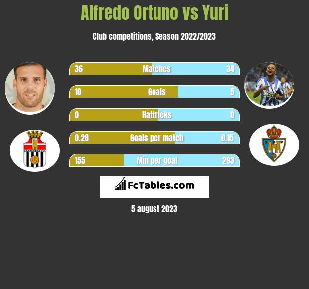 Alfredo Ortuno vs Yuri h2h player stats