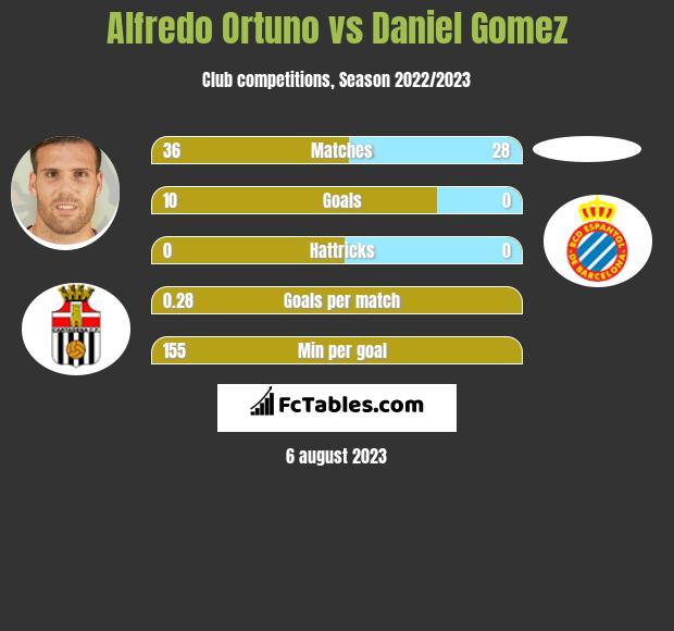 Alfredo Ortuno vs Daniel Gomez h2h player stats
