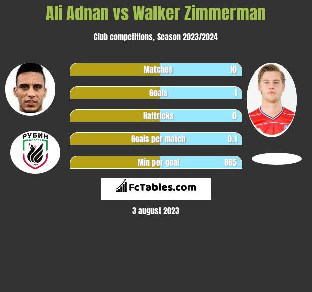 Ali Adnan vs Walker Zimmerman infographic