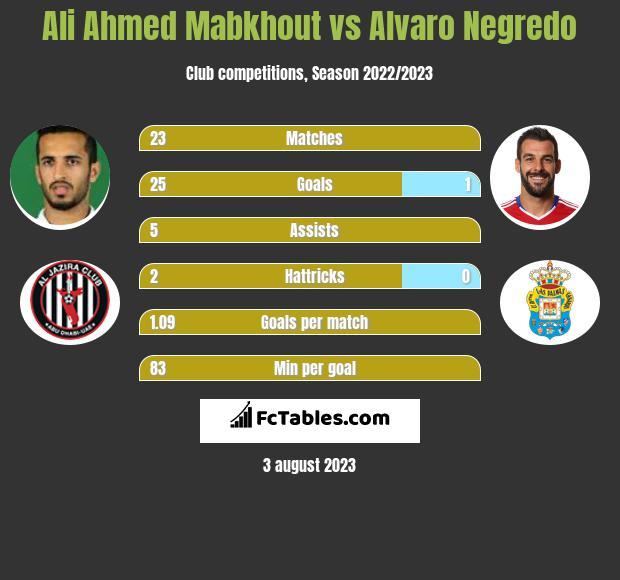 Ali Ahmed Mabkhout vs Alvaro Negredo h2h player stats