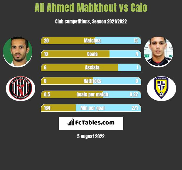 Ali Ahmed Mabkhout vs Caio infographic