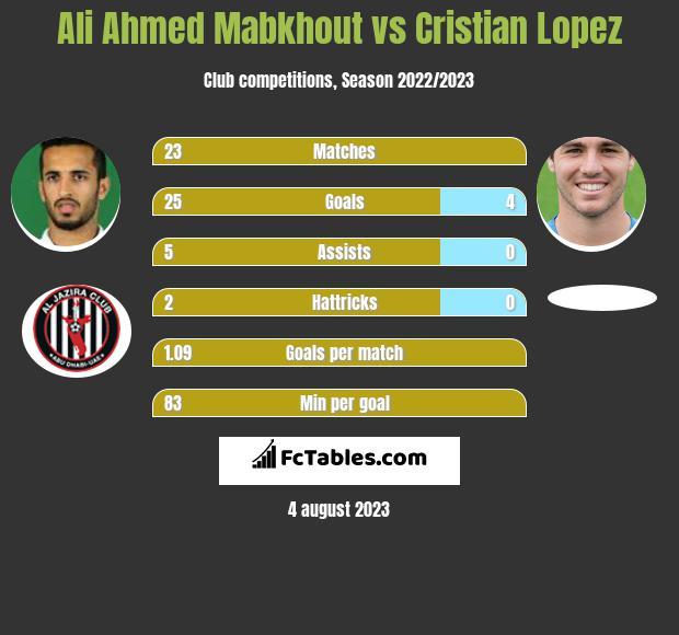 Ali Ahmed Mabkhout vs Cristian Lopez h2h player stats