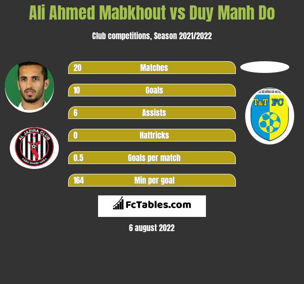 Ali Ahmed Mabkhout vs Duy Manh Do h2h player stats