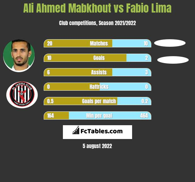 Ali Ahmed Mabkhout infographic statistics for Al-Jazira