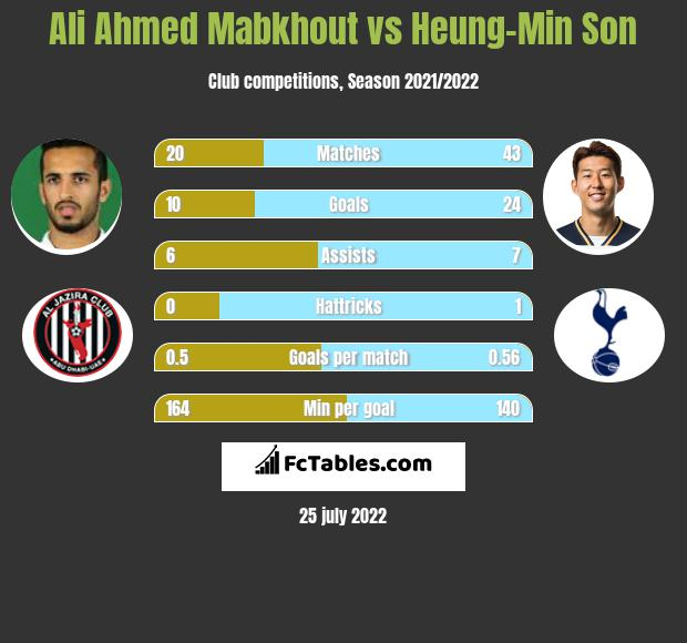 Ali Ahmed Mabkhout vs Heung-Min Son h2h player stats