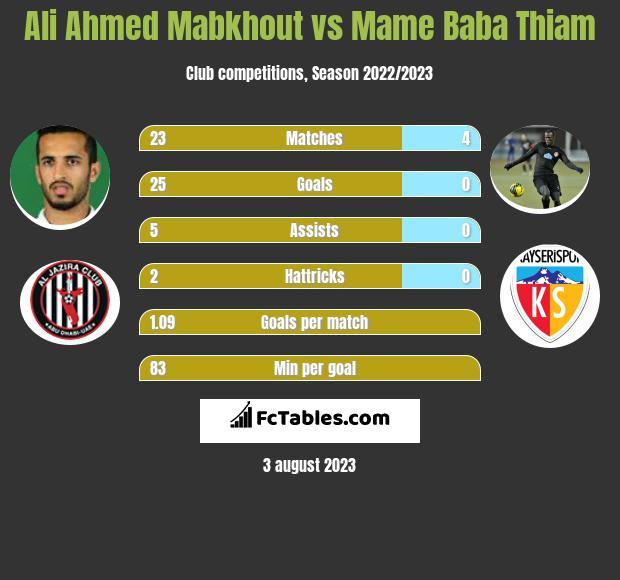 Ali Ahmed Mabkhout vs Mame Baba Thiam infographic