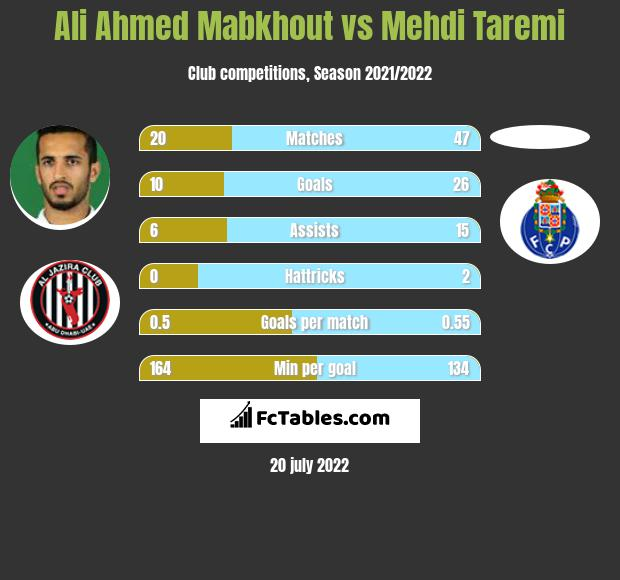 Ali Ahmed Mabkhout vs Mehdi Taremi h2h player stats