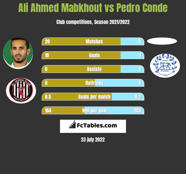 Ali Ahmed Mabkhout vs Pedro Conde h2h player stats