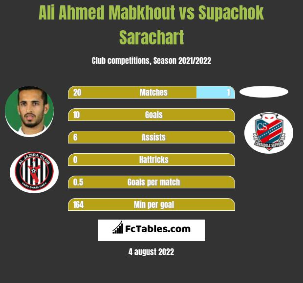 Ali Ahmed Mabkhout vs Supachok Sarachart h2h player stats