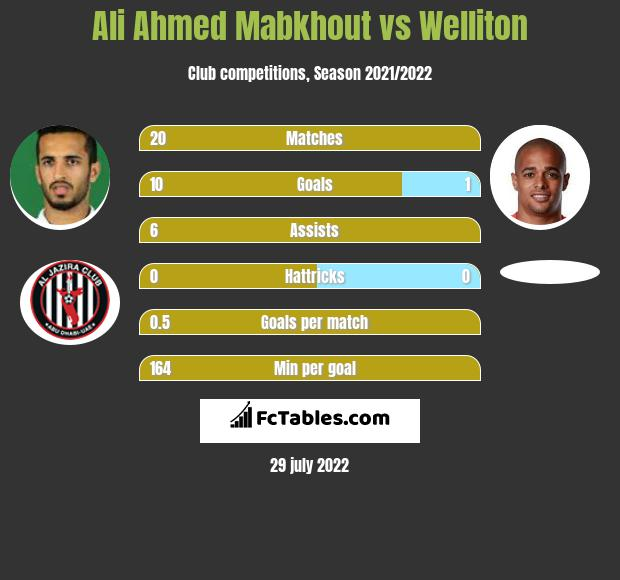 Ali Ahmed Mabkhout vs Welliton infographic