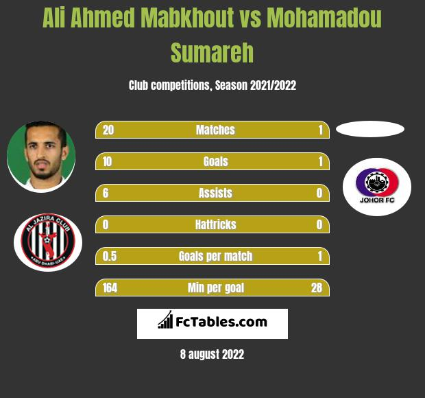 Ali Ahmed Mabkhout vs Mohamadou Sumareh h2h player stats