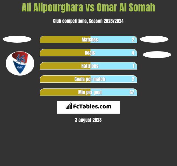 Ali Alipourghara vs Omar Al Somah h2h player stats
