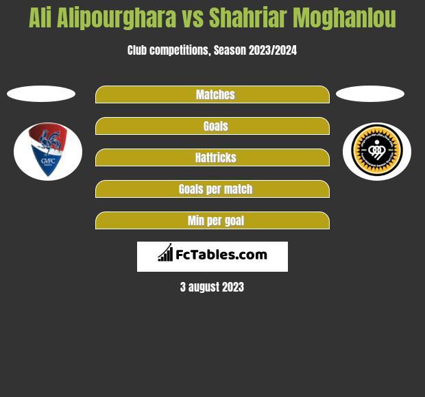 Ali Alipourghara vs Shahriar Moghanlou h2h player stats