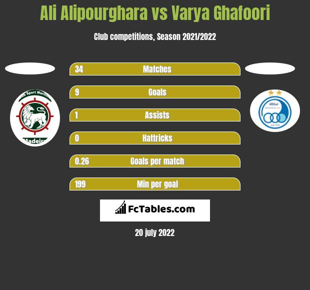 Ali Alipourghara vs Varya Ghafoori h2h player stats