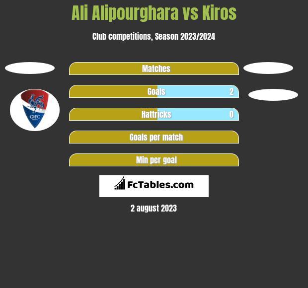 Ali Alipourghara vs Kiros h2h player stats