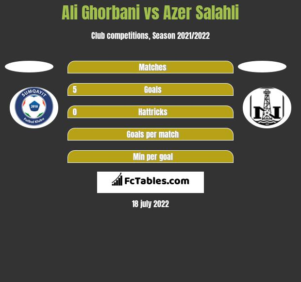 Ali Ghorbani vs Azer Salahli h2h player stats