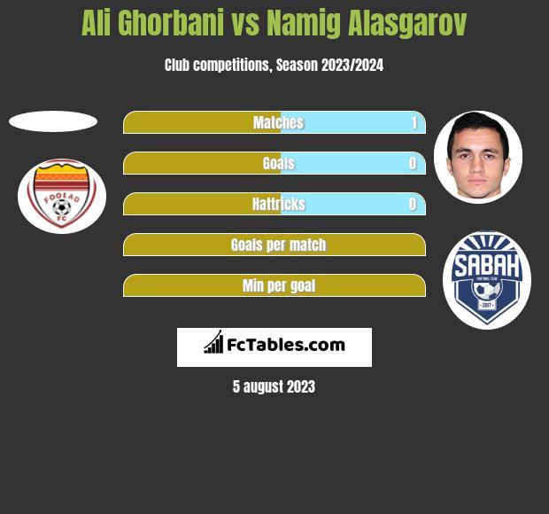 Ali Ghorbani vs Namig Alasgarov h2h player stats
