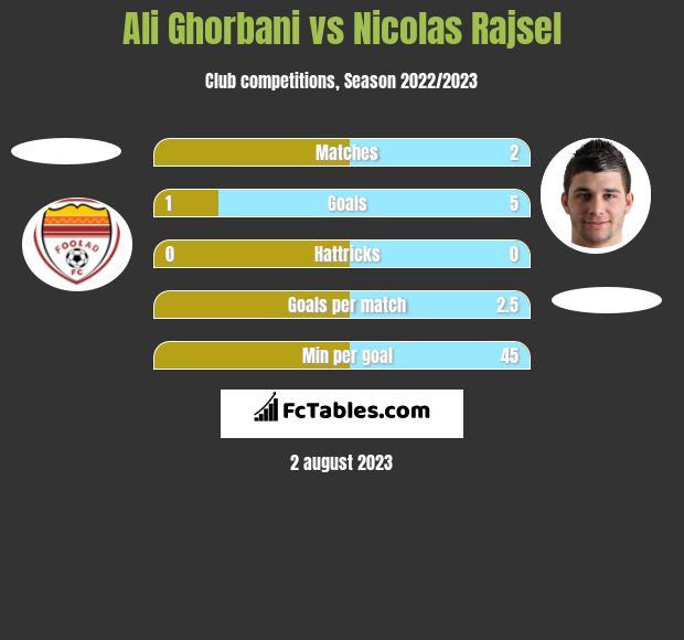 Ali Ghorbani vs Nicolas Rajsel h2h player stats