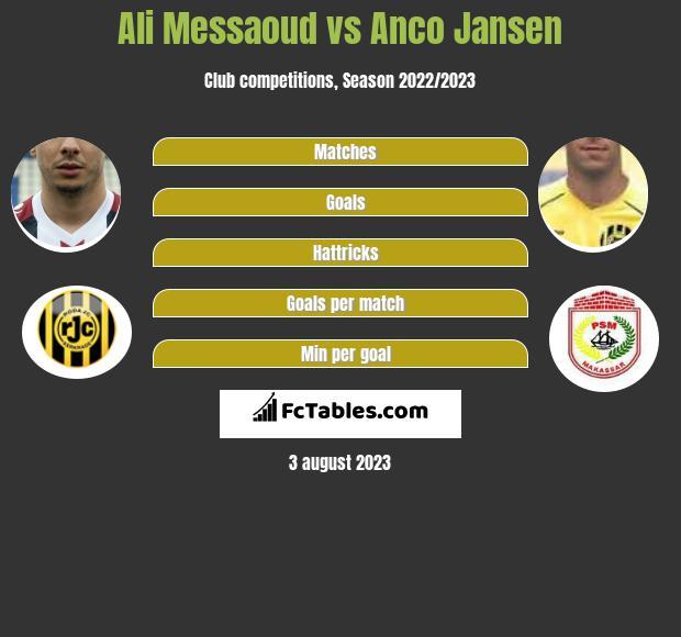 Ali Messaoud vs Anco Jansen h2h player stats