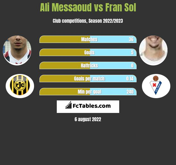 Ali Messaoud vs Fran Sol h2h player stats