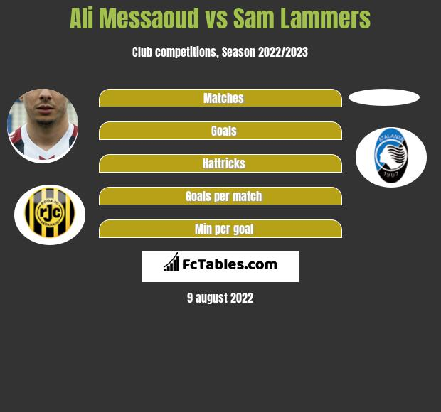 Ali Messaoud vs Sam Lammers h2h player stats