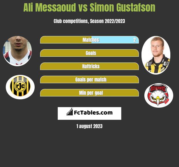 Ali Messaoud vs Simon Gustafson h2h player stats