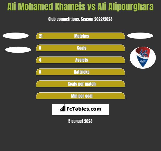 Ali Mohamed Khameis vs Ali Alipourghara h2h player stats