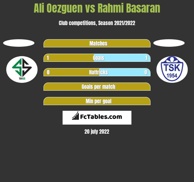 Ali Oezguen vs Rahmi Basaran h2h player stats