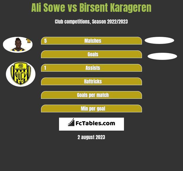 Ali Sowe vs Birsent Karageren h2h player stats