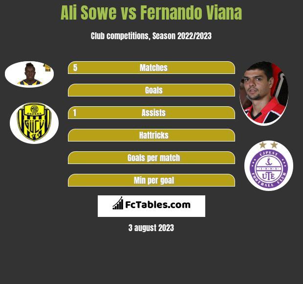 Ali Sowe vs Fernando Viana infographic