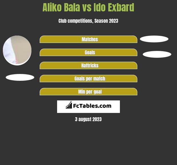 Aliko Bala vs Ido Exbard h2h player stats