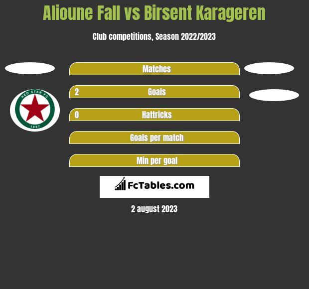 Alioune Fall vs Birsent Karageren h2h player stats