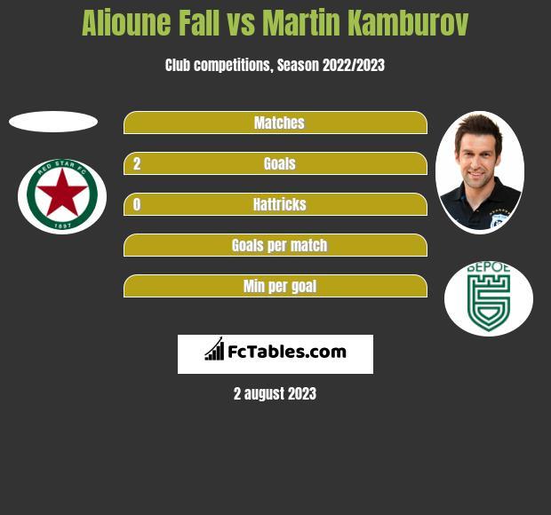 Alioune Fall vs Martin Kamburov h2h player stats