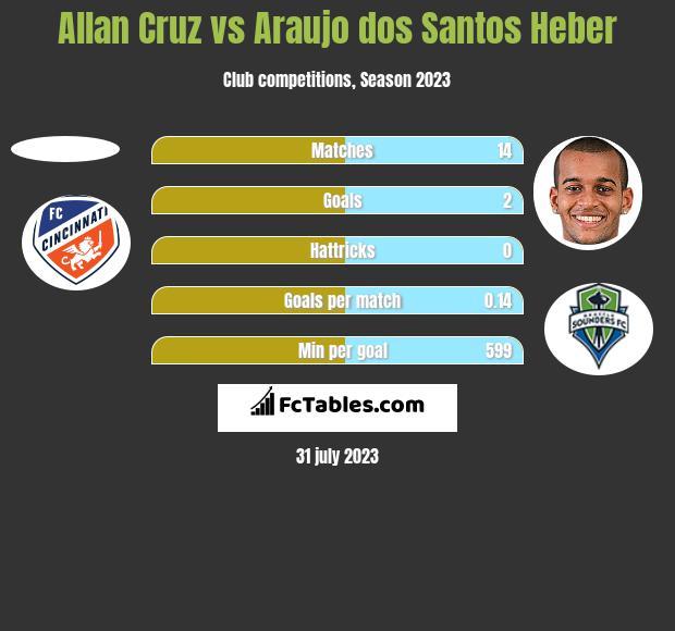 Allan Cruz vs Araujo dos Santos Heber h2h player stats