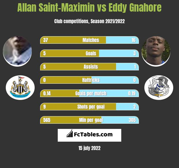 Allan Saint-Maximin infographic statistics for Nice
