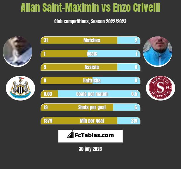 Allan Saint-Maximin vs Enzo Crivelli h2h player stats