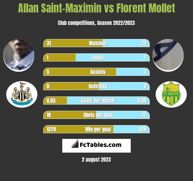Allan Saint-Maximin vs Florent Mollet h2h player stats
