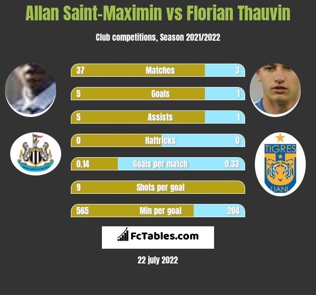 Allan Saint-Maximin vs Florian Thauvin h2h player stats