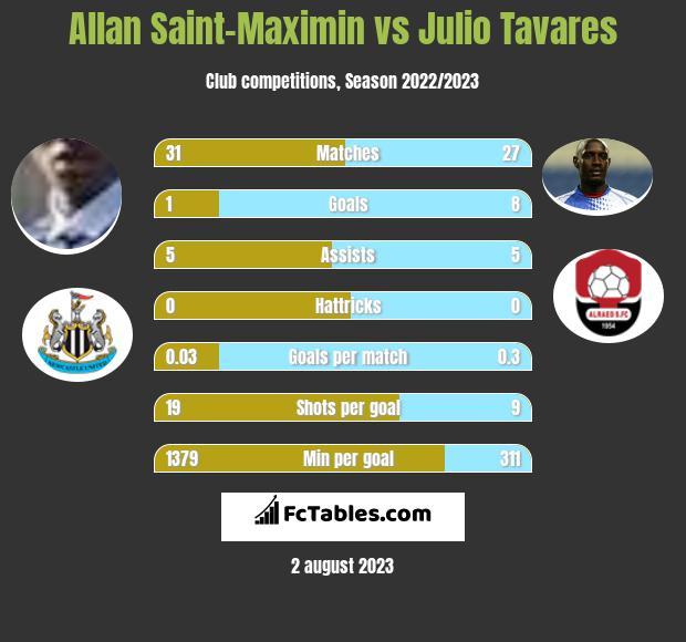 Allan Saint-Maximin vs Julio Tavares infographic