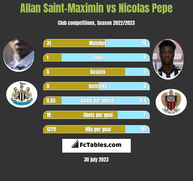 Allan Saint-Maximin vs Nicolas Pepe h2h player stats