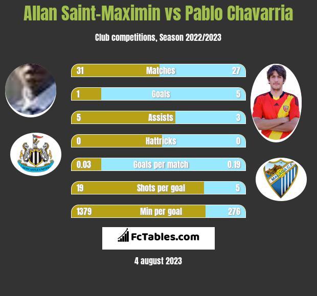 Allan Saint-Maximin vs Pablo Chavarria h2h player stats