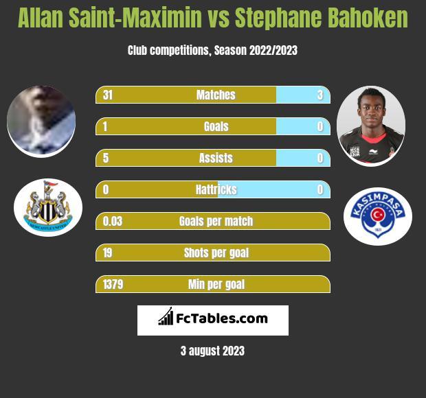 Allan Saint-Maximin vs Stephane Bahoken h2h player stats