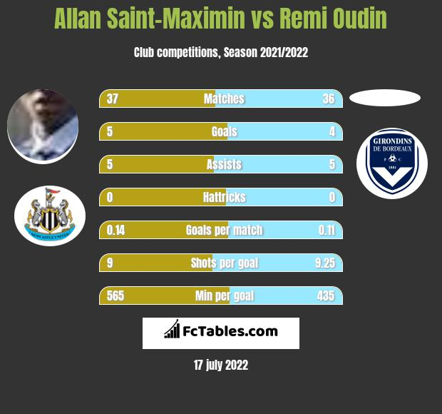 Allan Saint-Maximin vs Remi Oudin h2h player stats