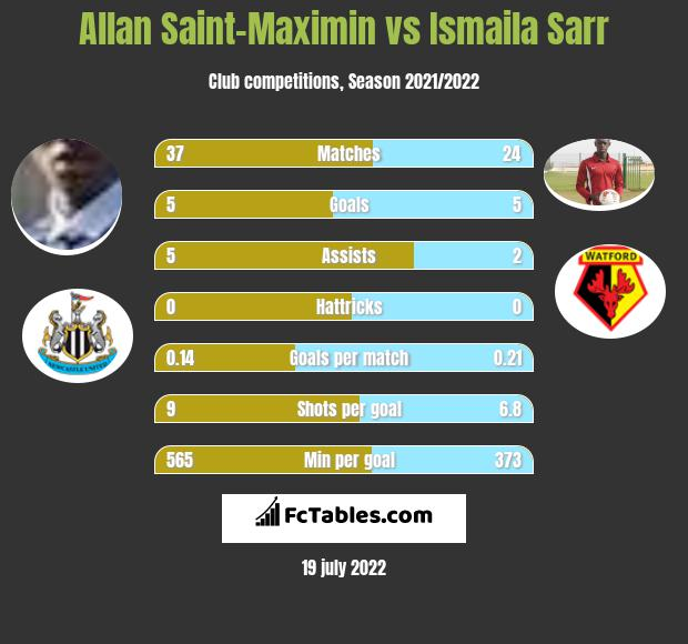 Allan Saint-Maximin vs Ismaila Sarr infographic